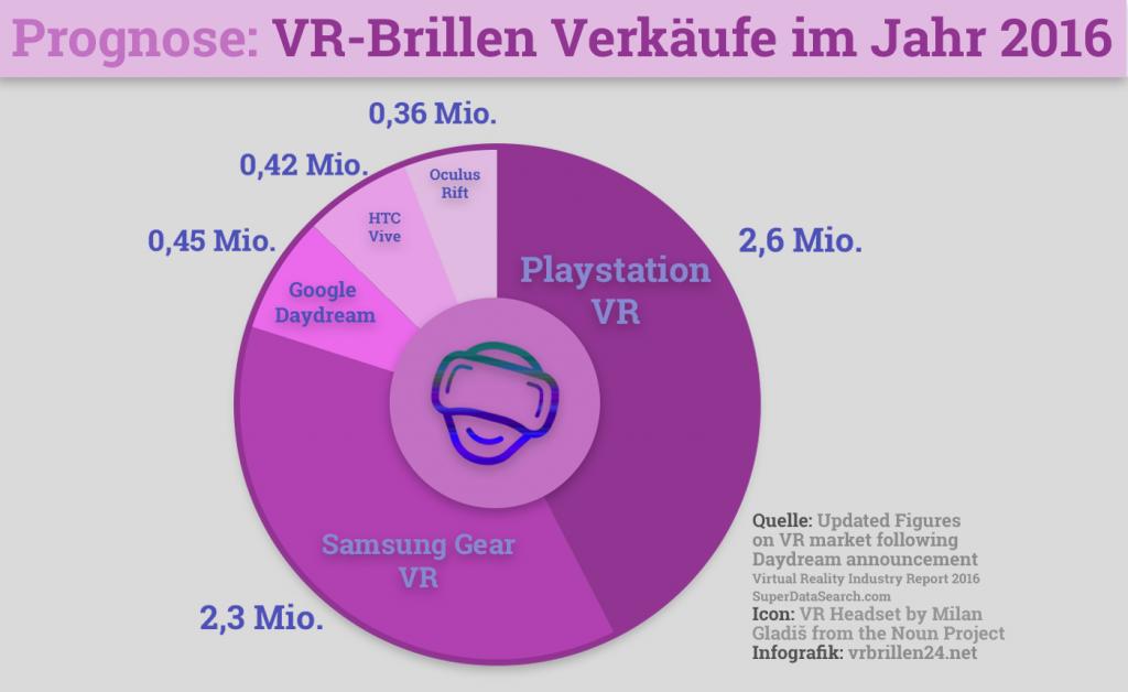VR Brillen Infografik 1: Prognose Verkäufe 2016