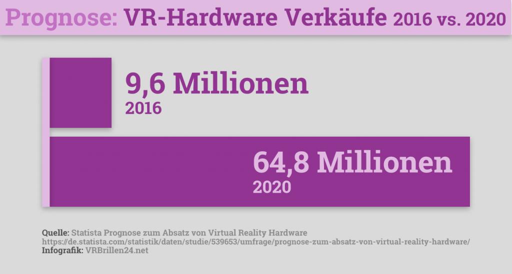 VR Hardware Verkäufe 2016 - 2020